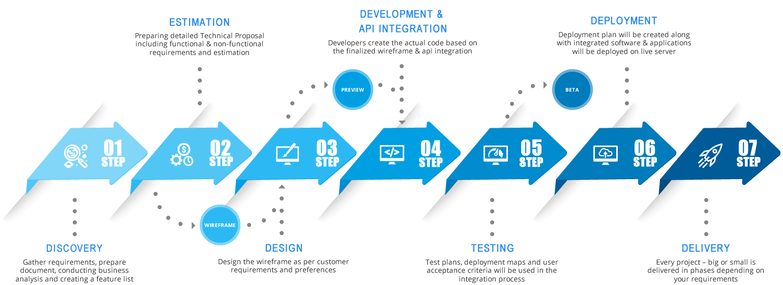 Skenix Infotech's Work Process
