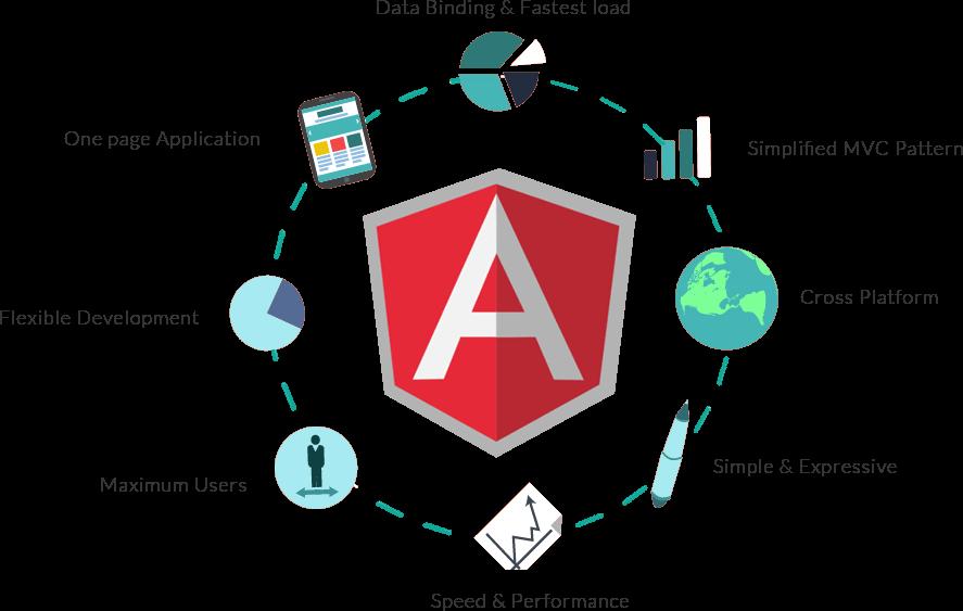 Angular Web App Development